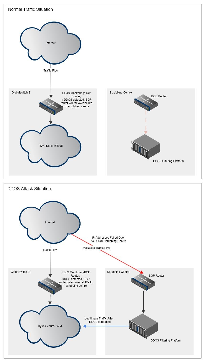 DDoS How It Works