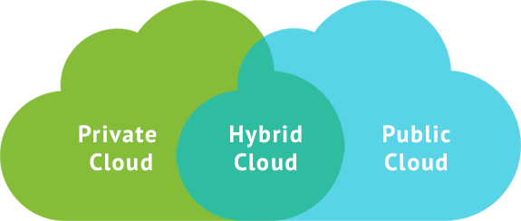 Hyve Hybrid Cloud