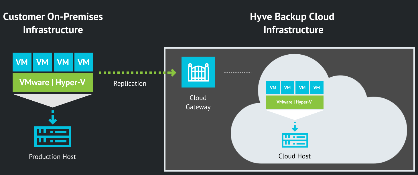 BaaS solution for offsite backup and archiving