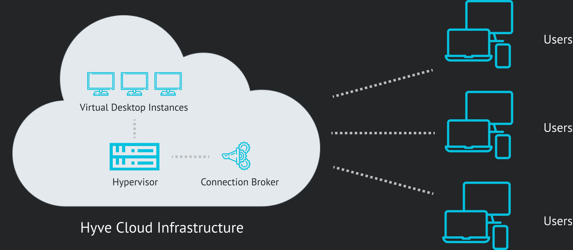 VDI Diagram Hyve Managed Hosting